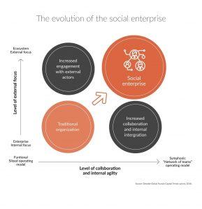 The evolution of Speakapfoto 289x300 - Interne Kommunikation und Social Enterprise